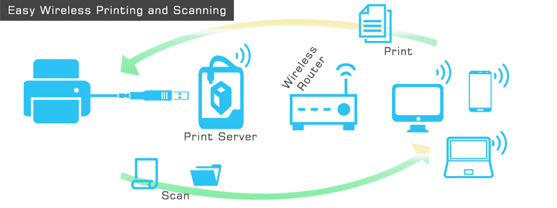 123-hp-wireless-printing-scanning