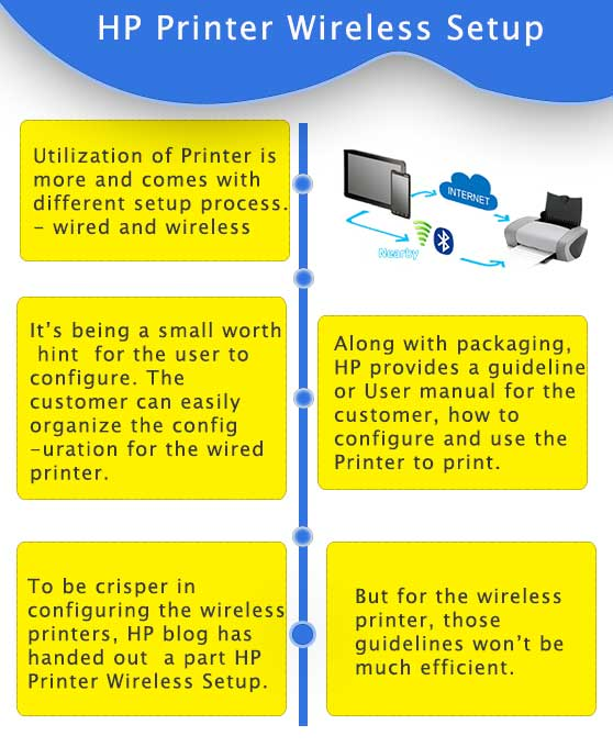 123-hp-printer-wireless-setup